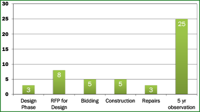 Graph of reclamation projects